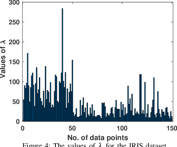 Figure 4 for An Entropy-based Variable Feature Weighted Fuzzy k-Means Algorithm for High Dimensional Data