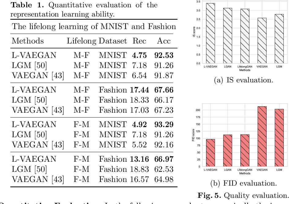 Figure 2 for Learning latent representations across multiple data domains using Lifelong VAEGAN
