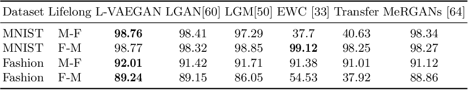 Figure 4 for Learning latent representations across multiple data domains using Lifelong VAEGAN