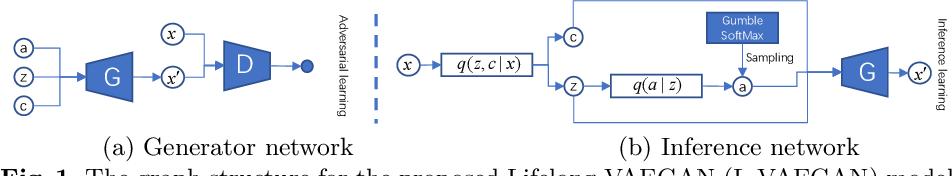 Figure 1 for Learning latent representations across multiple data domains using Lifelong VAEGAN