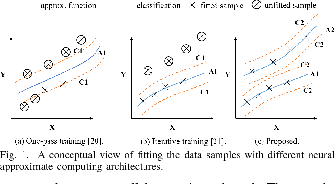 Figure 1 for Invocation-driven Neural Approximate Computing with a Multiclass-Classifier and Multiple Approximators