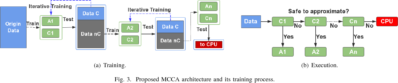 Figure 3 for Invocation-driven Neural Approximate Computing with a Multiclass-Classifier and Multiple Approximators