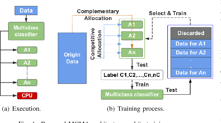Figure 4 for Invocation-driven Neural Approximate Computing with a Multiclass-Classifier and Multiple Approximators