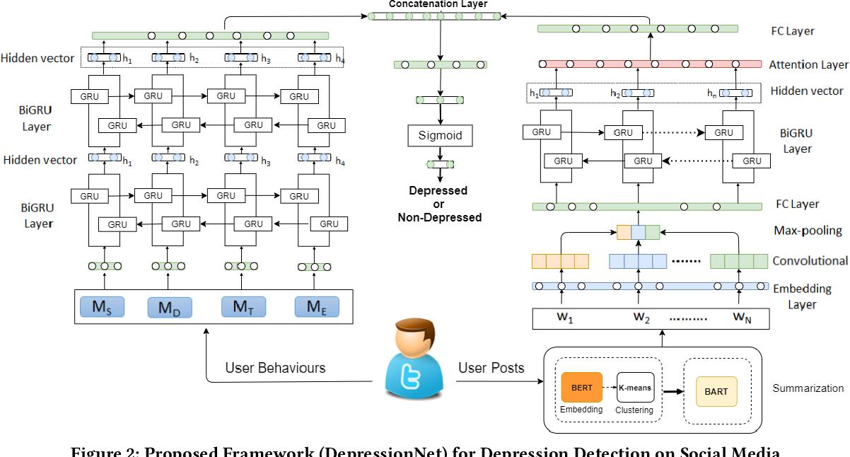 Figure 3 for DepressionNet: A Novel Summarization Boosted Deep Framework for Depression Detection on Social Media
