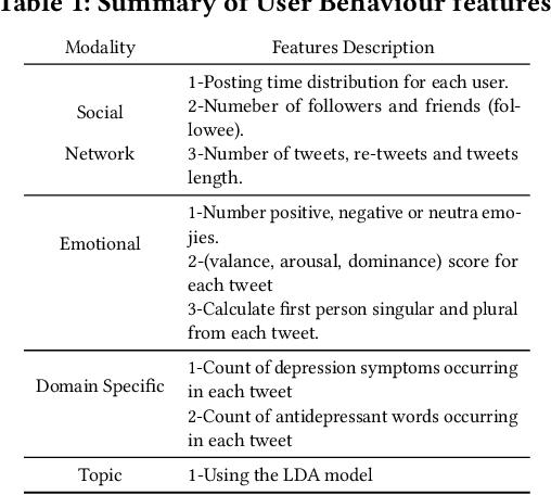 Figure 2 for DepressionNet: A Novel Summarization Boosted Deep Framework for Depression Detection on Social Media