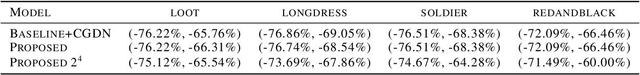 Figure 4 for DeepCompress: Efficient Point Cloud Geometry Compression