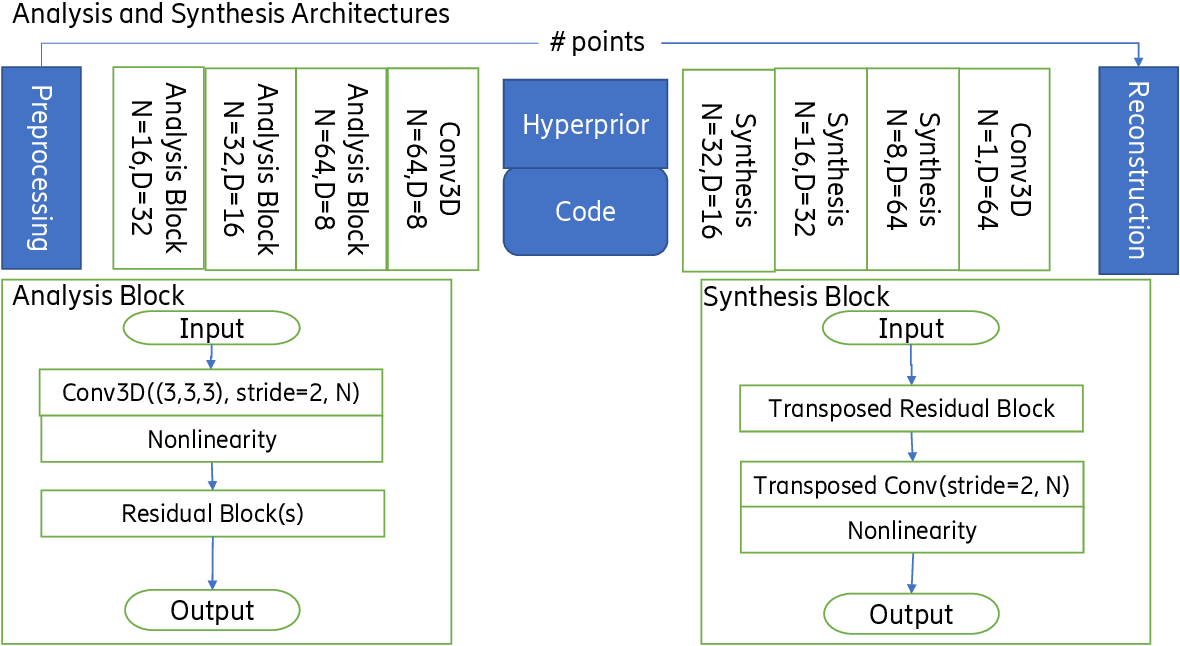 Figure 1 for DeepCompress: Efficient Point Cloud Geometry Compression