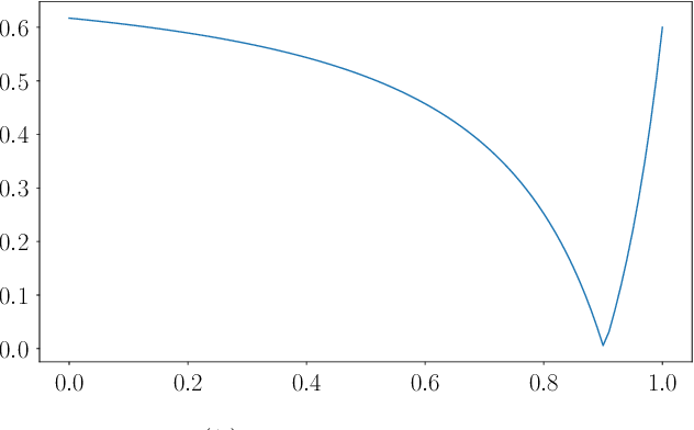 Figure 4 for FairBatch: Batch Selection for Model Fairness