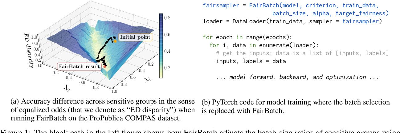 Figure 1 for FairBatch: Batch Selection for Model Fairness