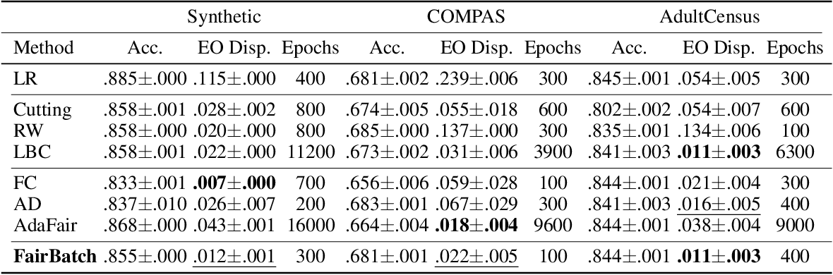 Figure 2 for FairBatch: Batch Selection for Model Fairness