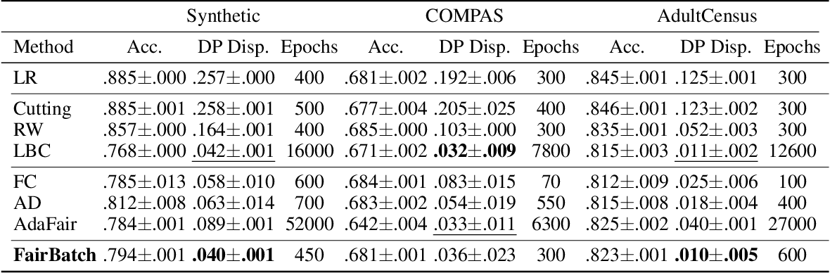 Figure 3 for FairBatch: Batch Selection for Model Fairness