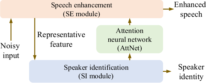 Figure 1 for Attention-based multi-task learning for speech-enhancement and speaker-identification in multi-speaker dialogue scenario