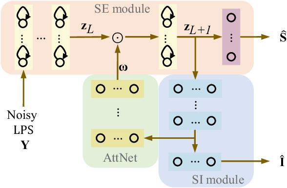 Figure 2 for Attention-based multi-task learning for speech-enhancement and speaker-identification in multi-speaker dialogue scenario