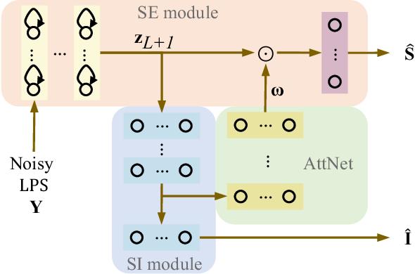 Figure 3 for Attention-based multi-task learning for speech-enhancement and speaker-identification in multi-speaker dialogue scenario