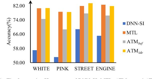 Figure 4 for Attention-based multi-task learning for speech-enhancement and speaker-identification in multi-speaker dialogue scenario