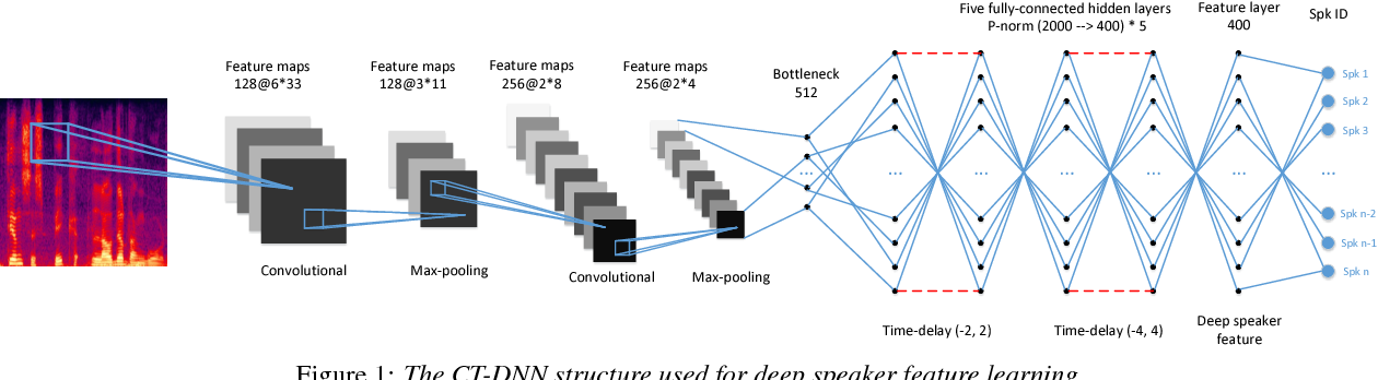 Figure 1 for Deep Speaker Feature Learning for Text-independent Speaker Verification