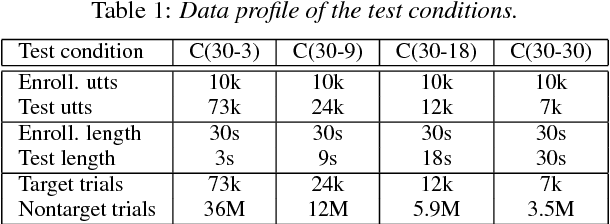 Figure 2 for Deep Speaker Feature Learning for Text-independent Speaker Verification