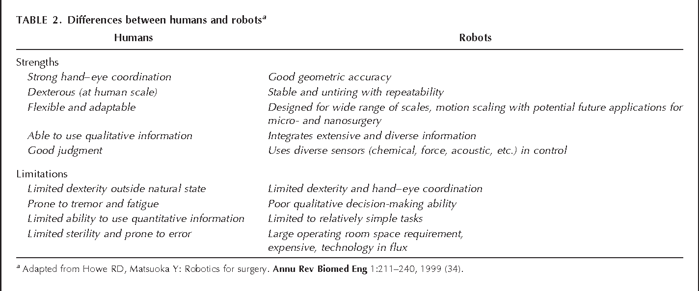 PDF] In touch with robotics: neurosurgery for the future