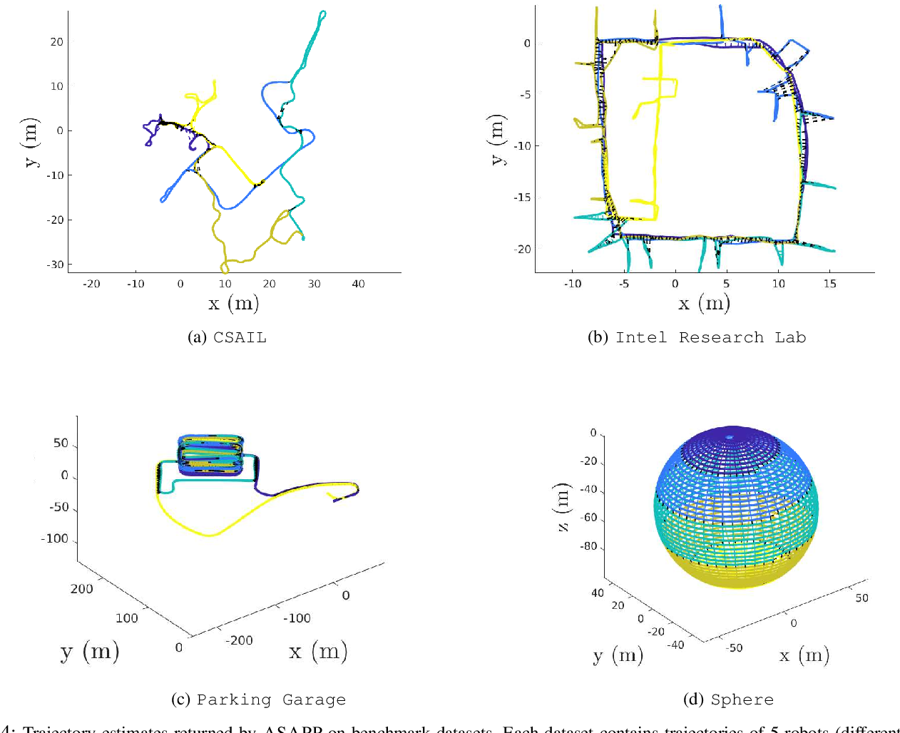Figure 4 for Asynchronous and Parallel Distributed Pose Graph Optimization
