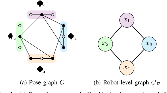Figure 1 for Asynchronous and Parallel Distributed Pose Graph Optimization