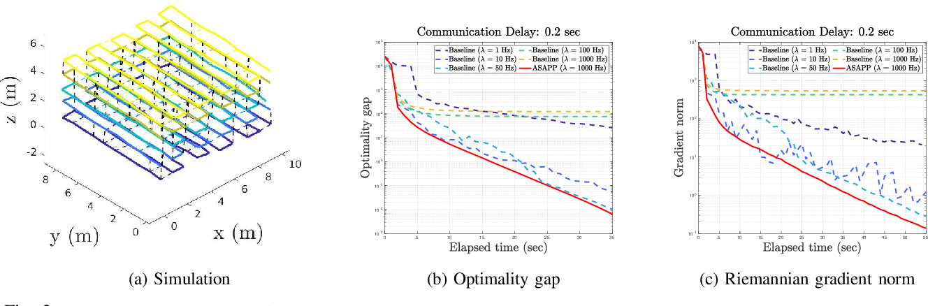 Figure 2 for Asynchronous and Parallel Distributed Pose Graph Optimization