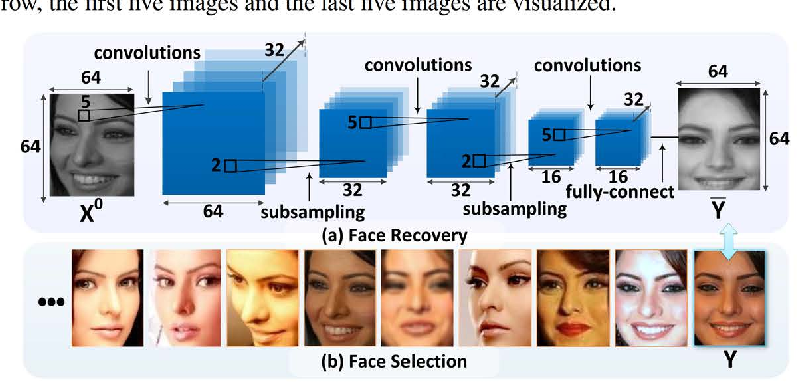 Figure 4 for Recover Canonical-View Faces in the Wild with Deep Neural Networks