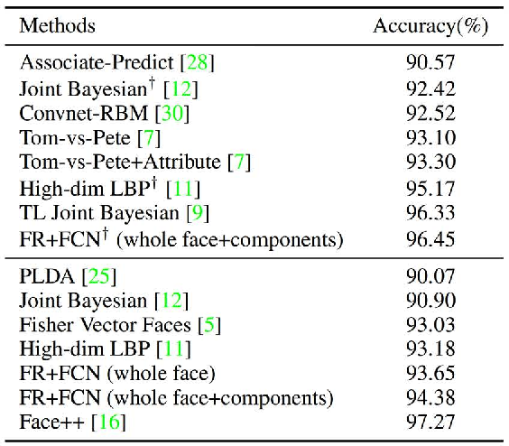 Figure 2 for Recover Canonical-View Faces in the Wild with Deep Neural Networks