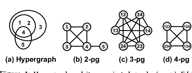 Figure 1 for How Much and When Do We Need Higher-order Information in Hypergraphs? A Case Study on Hyperedge Prediction