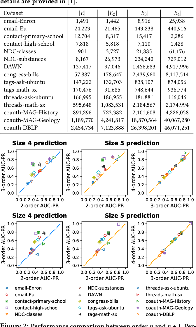 Figure 2 for How Much and When Do We Need Higher-order Information in Hypergraphs? A Case Study on Hyperedge Prediction