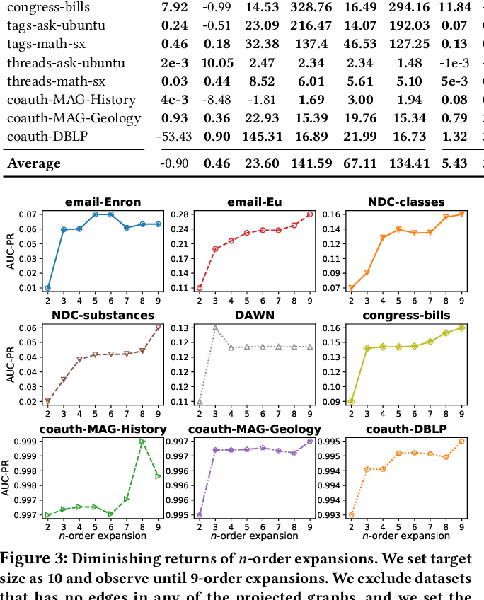 Figure 4 for How Much and When Do We Need Higher-order Information in Hypergraphs? A Case Study on Hyperedge Prediction