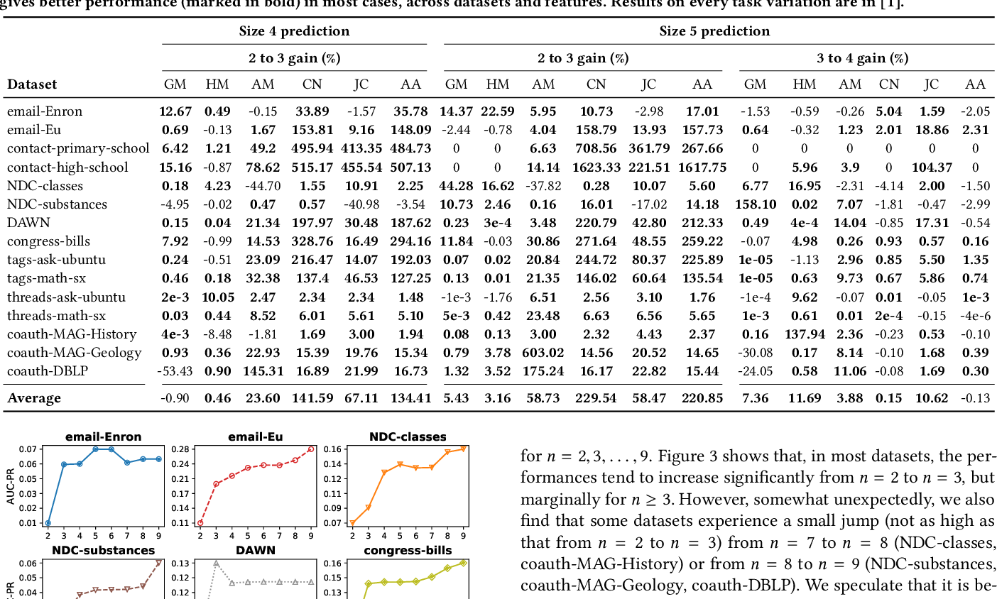 Figure 3 for How Much and When Do We Need Higher-order Information in Hypergraphs? A Case Study on Hyperedge Prediction