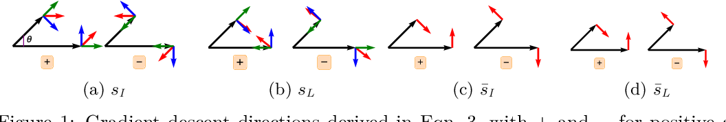 Figure 1 for HyNet: Local Descriptor with Hybrid Similarity Measure and Triplet Loss