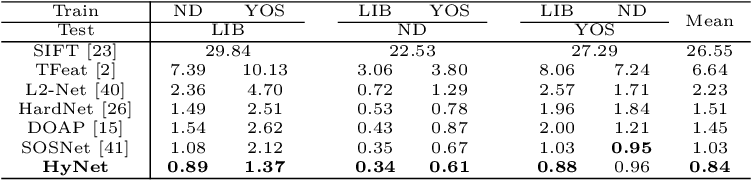 Figure 2 for HyNet: Local Descriptor with Hybrid Similarity Measure and Triplet Loss