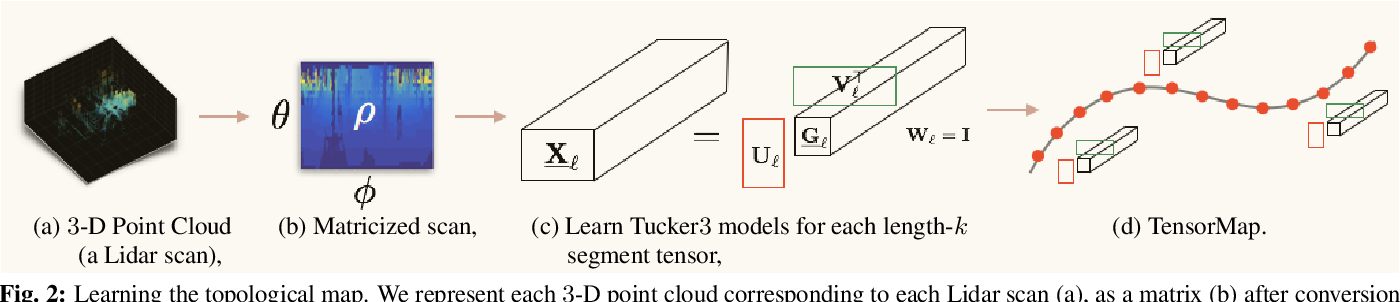 Figure 2 for TensorMap: Lidar-Based Topological Mapping and Localization via Tensor Decompositions