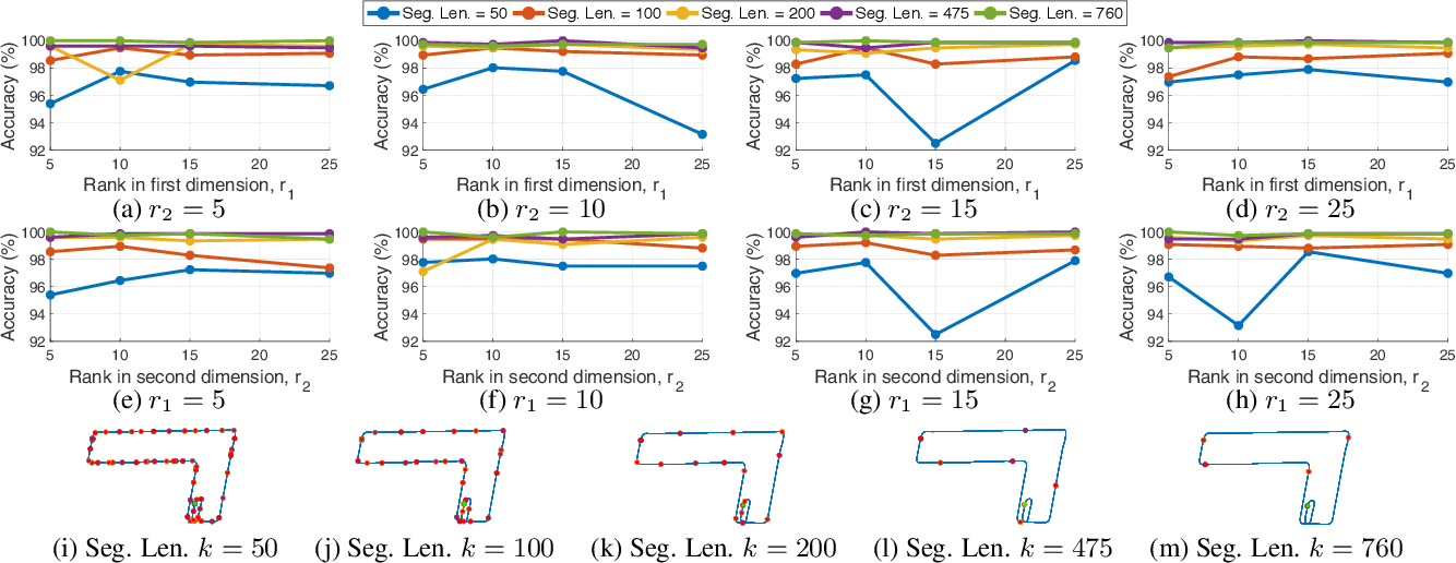 Figure 4 for TensorMap: Lidar-Based Topological Mapping and Localization via Tensor Decompositions