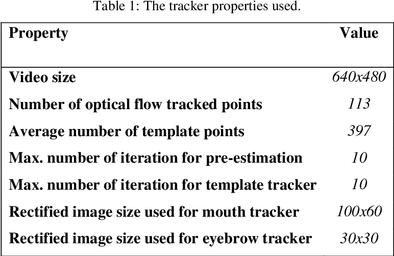Figure 2 for A Framework for Real-Time Face and Facial Feature Tracking using Optical Flow Pre-estimation and Template Tracking