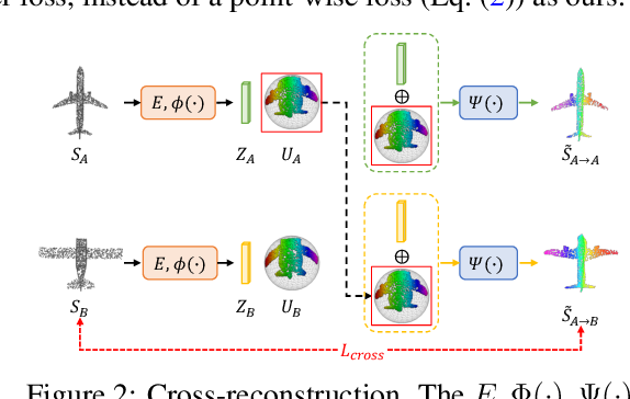 Figure 3 for Learning 3D Dense Correspondence via Canonical Point Autoencoder