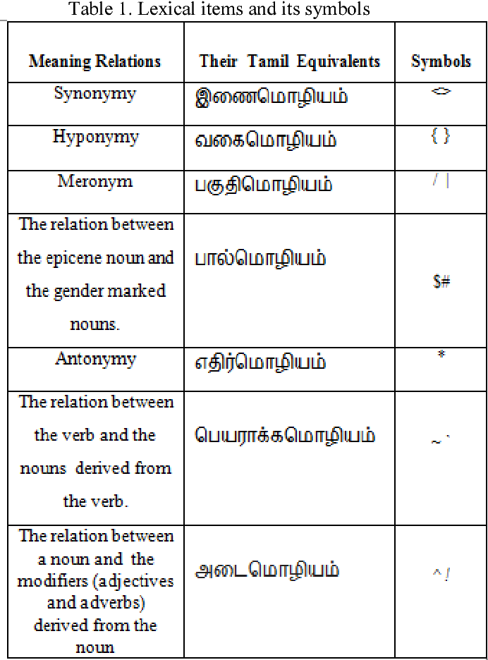 Table 1 from Onto-thesaurus for tamil language: Ontology based