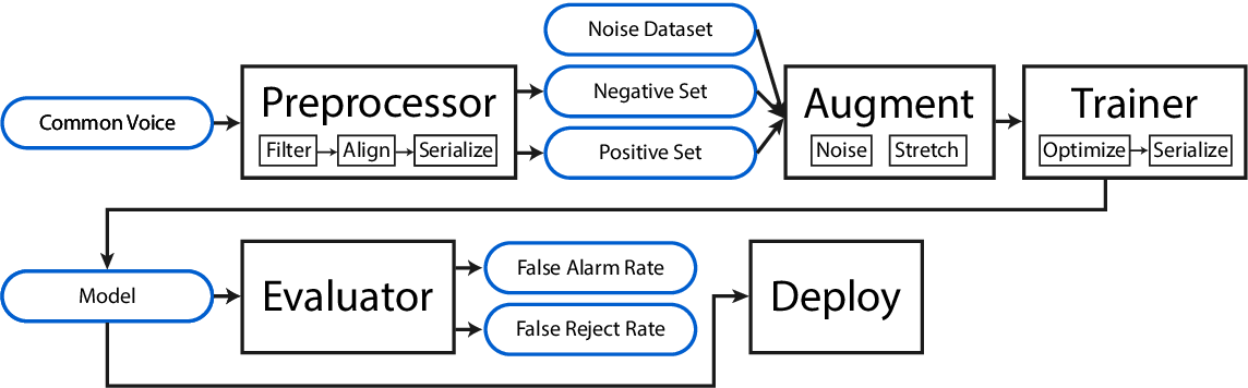 Figure 1 for Howl: A Deployed, Open-Source Wake Word Detection System