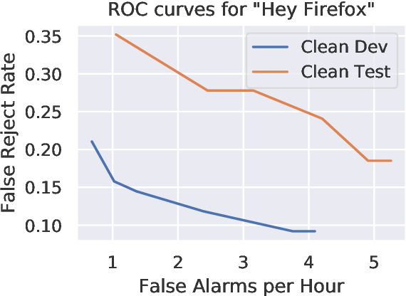 Figure 3 for Howl: A Deployed, Open-Source Wake Word Detection System