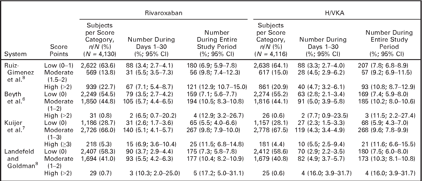 Table 4 Rate of Clinically Relevant Nonmajor Bleeding According to Score, Observation Period, and Treatment