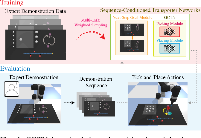Figure 1 for Multi-Task Learning with Sequence-Conditioned Transporter Networks