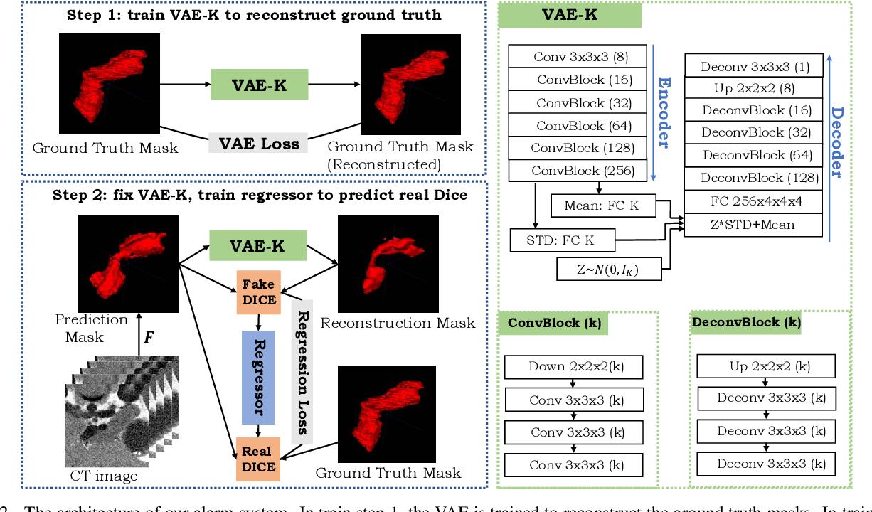 Figure 3 for An Alarm System For Segmentation Algorithm Based On Shape Model