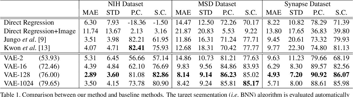 Figure 2 for An Alarm System For Segmentation Algorithm Based On Shape Model