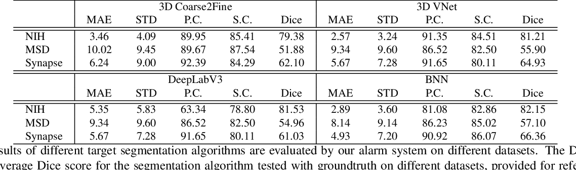 Figure 4 for An Alarm System For Segmentation Algorithm Based On Shape Model