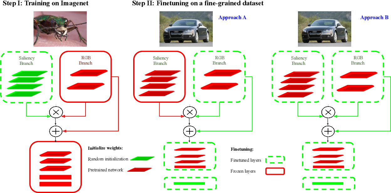 Figure 1 for Hallucinating Saliency Maps for Fine-Grained Image Classification for Limited Data Domains