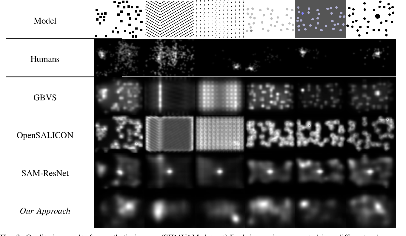 Figure 3 for Hallucinating Saliency Maps for Fine-Grained Image Classification for Limited Data Domains