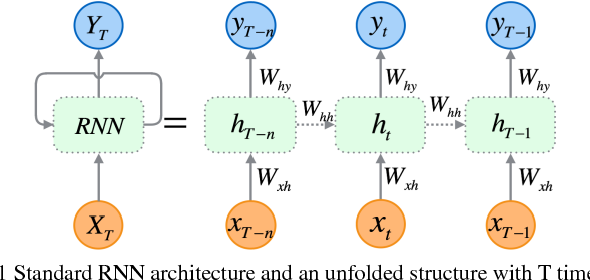 Figure 1 for Deep Bidirectional and Unidirectional LSTM Recurrent Neural Network for Network-wide Traffic Speed Prediction