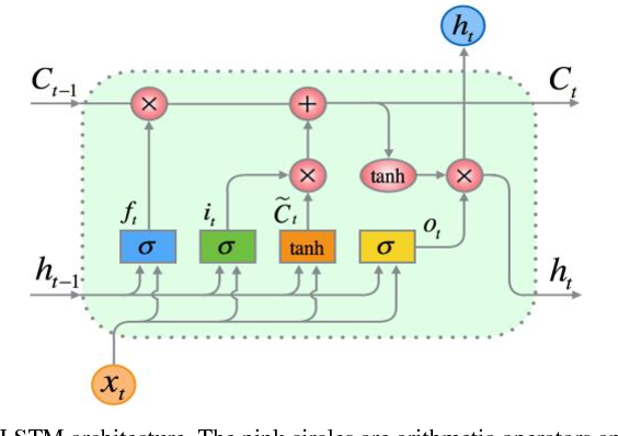 Figure 2 for Deep Bidirectional and Unidirectional LSTM Recurrent Neural Network for Network-wide Traffic Speed Prediction