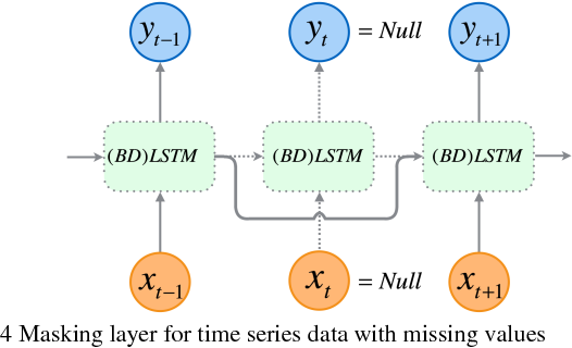 Figure 4 for Deep Bidirectional and Unidirectional LSTM Recurrent Neural Network for Network-wide Traffic Speed Prediction